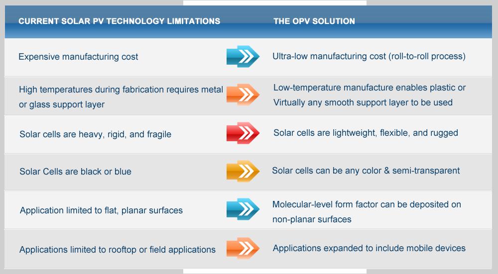 Opv Organic Photovoltaics Nanoflex Power Corporation